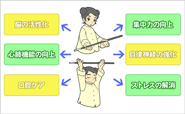 一般社団法人 日本吹矢レクリエーション協会