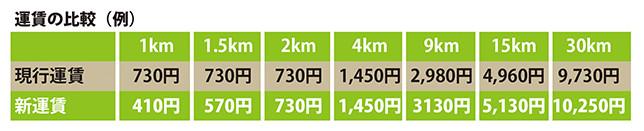 運賃の比較