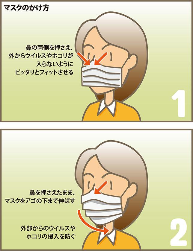 マスクのかけ方